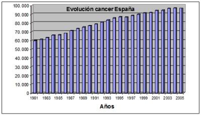 ev_cancer