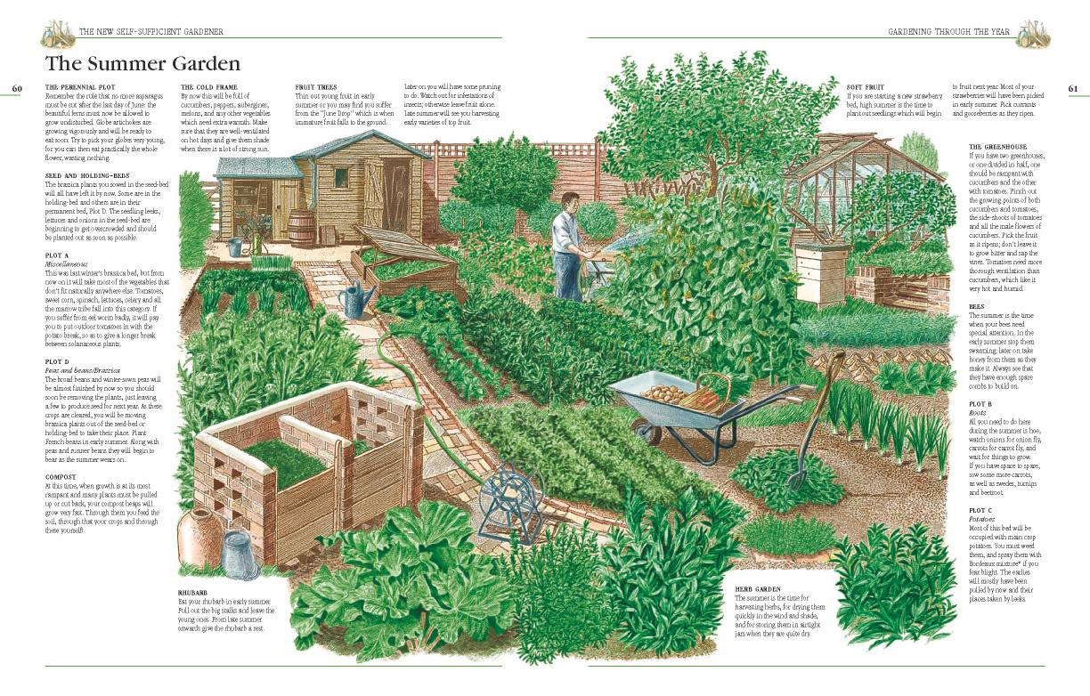 El horticultor autosuficiente una granja autosuficiente for Garden design ideas half acre